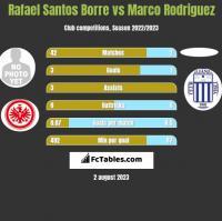 Rafael Santos Borre vs Marco Rodriguez h2h player stats