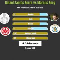 Rafael Santos Borre vs Marcus Berg h2h player stats