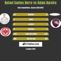 Rafael Santos Borre vs Adam Bareiro h2h player stats