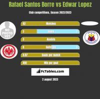 Rafael Santos Borre vs Edwar Lopez h2h player stats