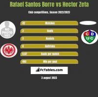 Rafael Santos Borre vs Hector Zeta h2h player stats