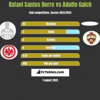 Rafael Santos Borre vs Adolfo Gaich h2h player stats