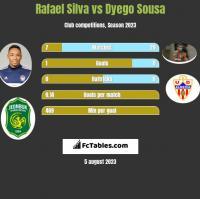 Rafael Silva vs Dyego Sousa h2h player stats