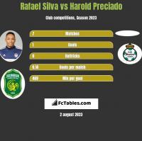 Rafael Silva vs Harold Preciado h2h player stats