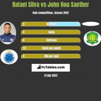 Rafael Silva vs John Hou Saether h2h player stats