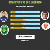 Rafael Silva vs Leo Baptistao h2h player stats