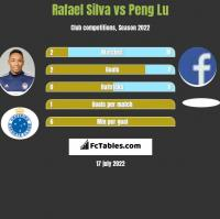 Rafael Silva vs Peng Lu h2h player stats