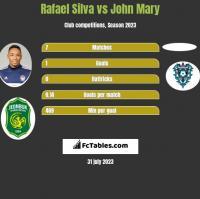 Rafael Silva vs John Mary h2h player stats