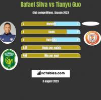 Rafael Silva vs Tianyu Guo h2h player stats