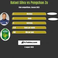 Rafael Silva vs Pengchao Zu h2h player stats