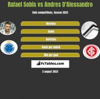 Rafael Sobis vs Andres D'Alessandro h2h player stats