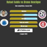Rafael Sobis vs Bruno Henrique h2h player stats