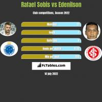 Rafael Sobis vs Edenilson h2h player stats