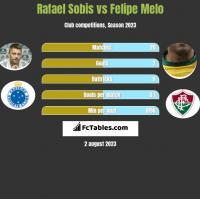 Rafael Sobis vs Felipe Melo h2h player stats