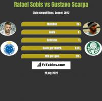 Rafael Sobis vs Gustavo Scarpa h2h player stats