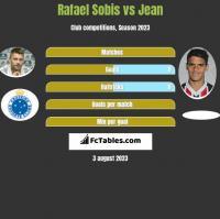 Rafael Sobis vs Jean h2h player stats