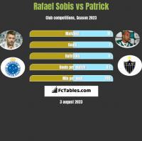 Rafael Sobis vs Patrick h2h player stats