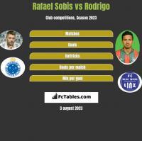 Rafael Sobis vs Rodrigo h2h player stats