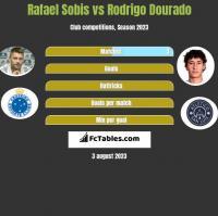 Rafael Sobis vs Rodrigo Dourado h2h player stats