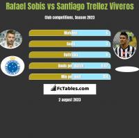 Rafael Sobis vs Santiago Trellez Viveros h2h player stats