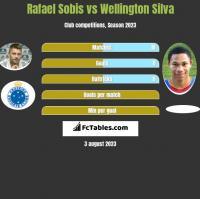 Rafael Sobis vs Wellington Silva h2h player stats