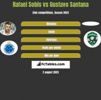Rafael Sobis vs Gustavo Santana h2h player stats
