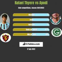 Rafael Thyere vs Apodi h2h player stats