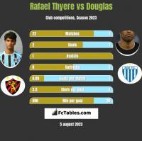 Rafael Thyere vs Douglas h2h player stats