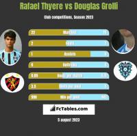 Rafael Thyere vs Douglas Grolli h2h player stats