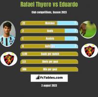 Rafael Thyere vs Eduardo h2h player stats