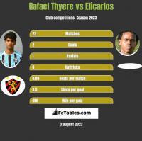 Rafael Thyere vs Elicarlos h2h player stats