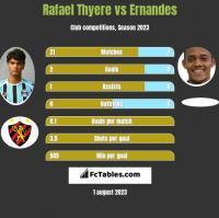 Rafael Thyere vs Ernandes h2h player stats