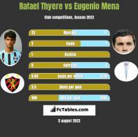 Rafael Thyere vs Eugenio Mena h2h player stats
