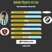 Rafael Thyere vs Leo h2h player stats