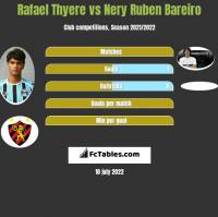 Rafael Thyere vs Nery Ruben Bareiro h2h player stats