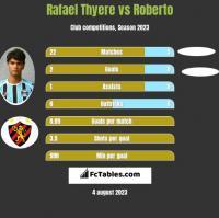 Rafael Thyere vs Roberto h2h player stats