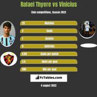 Rafael Thyere vs Vinicius h2h player stats