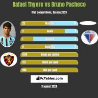 Rafael Thyere vs Bruno Pacheco h2h player stats