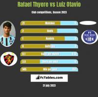 Rafael Thyere vs Luiz Otavio h2h player stats