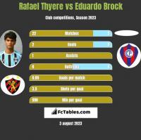 Rafael Thyere vs Eduardo Brock h2h player stats