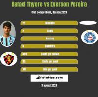 Rafael Thyere vs Everson Pereira h2h player stats