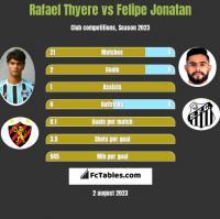 Rafael Thyere vs Felipe Jonatan h2h player stats