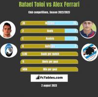 Rafael Toloi vs Alex Ferrari h2h player stats