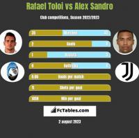 Rafael Toloi vs Alex Sandro h2h player stats