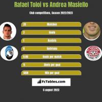 Rafael Toloi vs Andrea Masiello h2h player stats