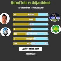 Rafael Toloi vs Arijan Ademi h2h player stats