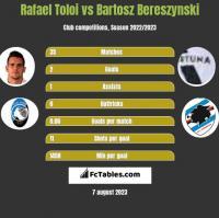 Rafael Toloi vs Bartosz Bereszyński h2h player stats