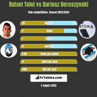 Rafael Toloi vs Bartosz Bereszynski h2h player stats