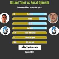 Rafael Toloi vs Berat Djimsiti h2h player stats