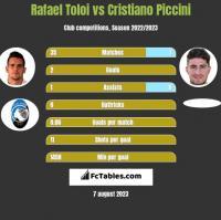 Rafael Toloi vs Cristiano Piccini h2h player stats